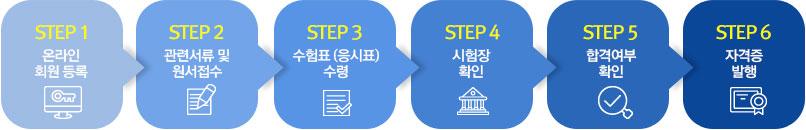 step1.온라인 회원 등록, step2.관련서류 및 원서접수, step3.수험표 (응시표) 수령, step4.시험장 확인, step5.합격여부확인, step6.자격증 발행