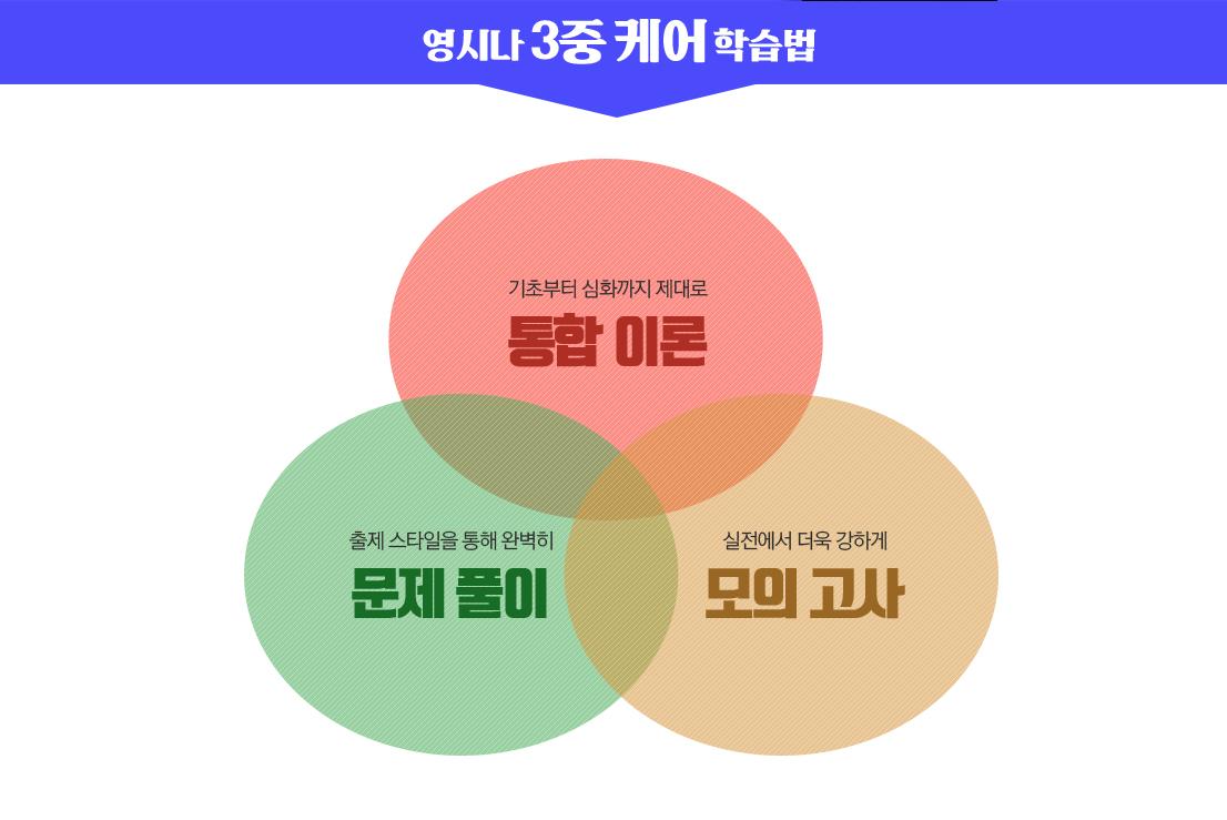 영시나 3중케어 학습법